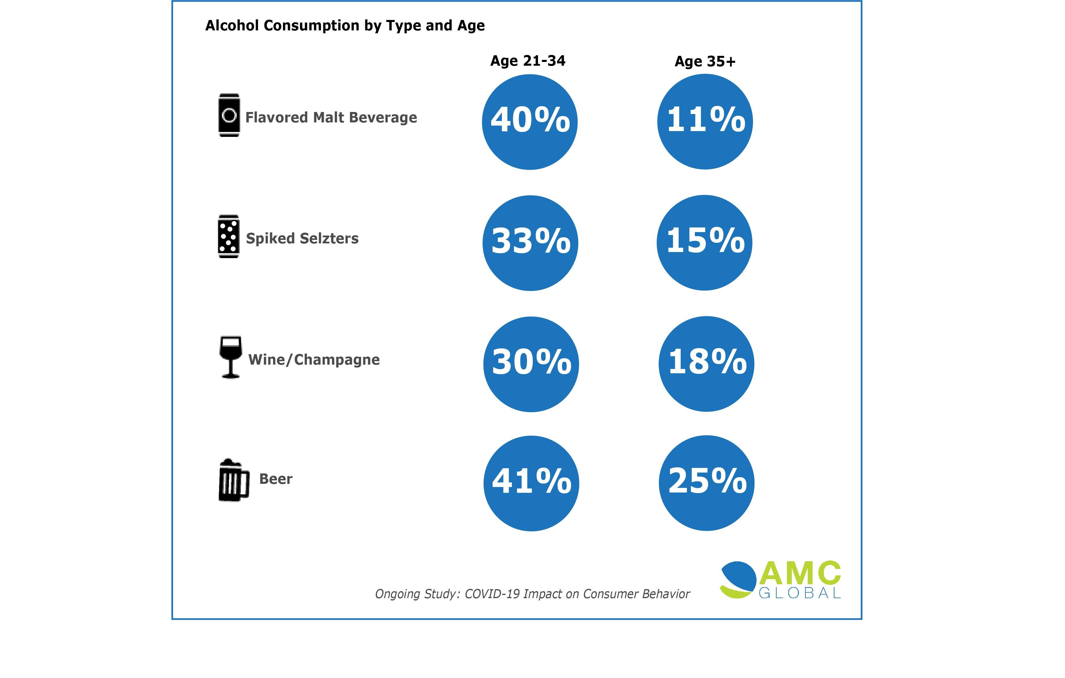 AMC Alcohol Consumption by Age