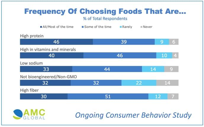 AMC Global Food Choice