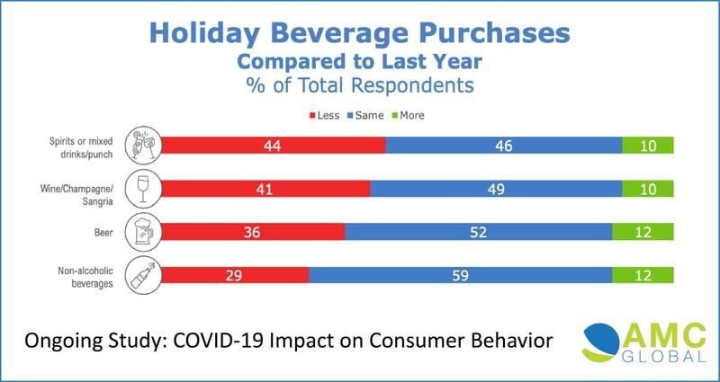 AMC Holiday Beverage Purchasing