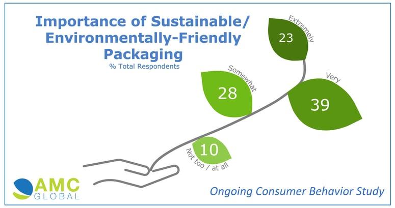 AMC Packaging Sustainability