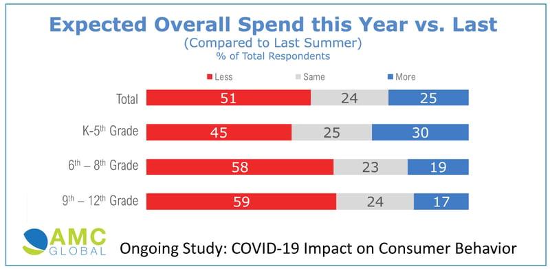AMC-Back-to-School-Spend