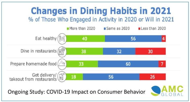 AMC-Dining-Habits