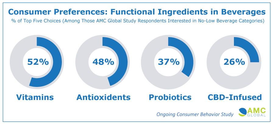 AMC-Functional-Ingredients-in-Bev