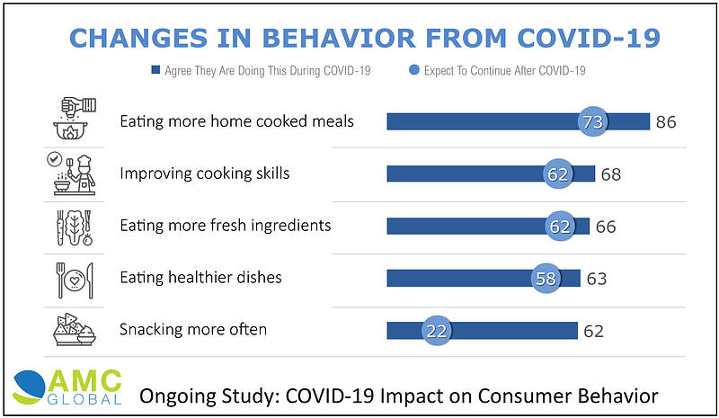Lasting Impact on Consumer Behavior