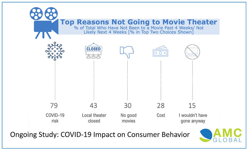 AMC-Movie-Behavior