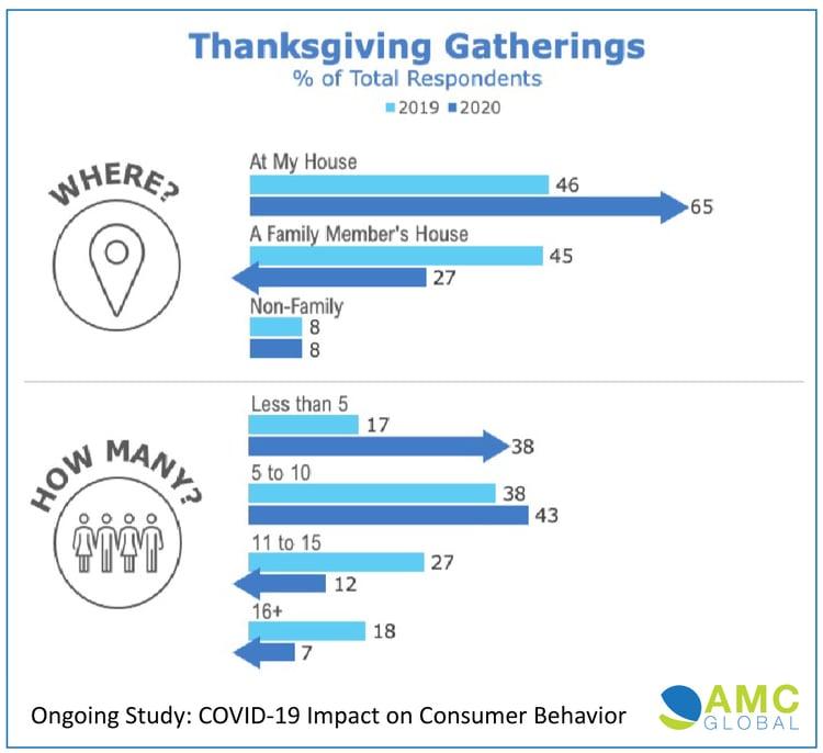 AMC Global Thanksgiving Behavior
