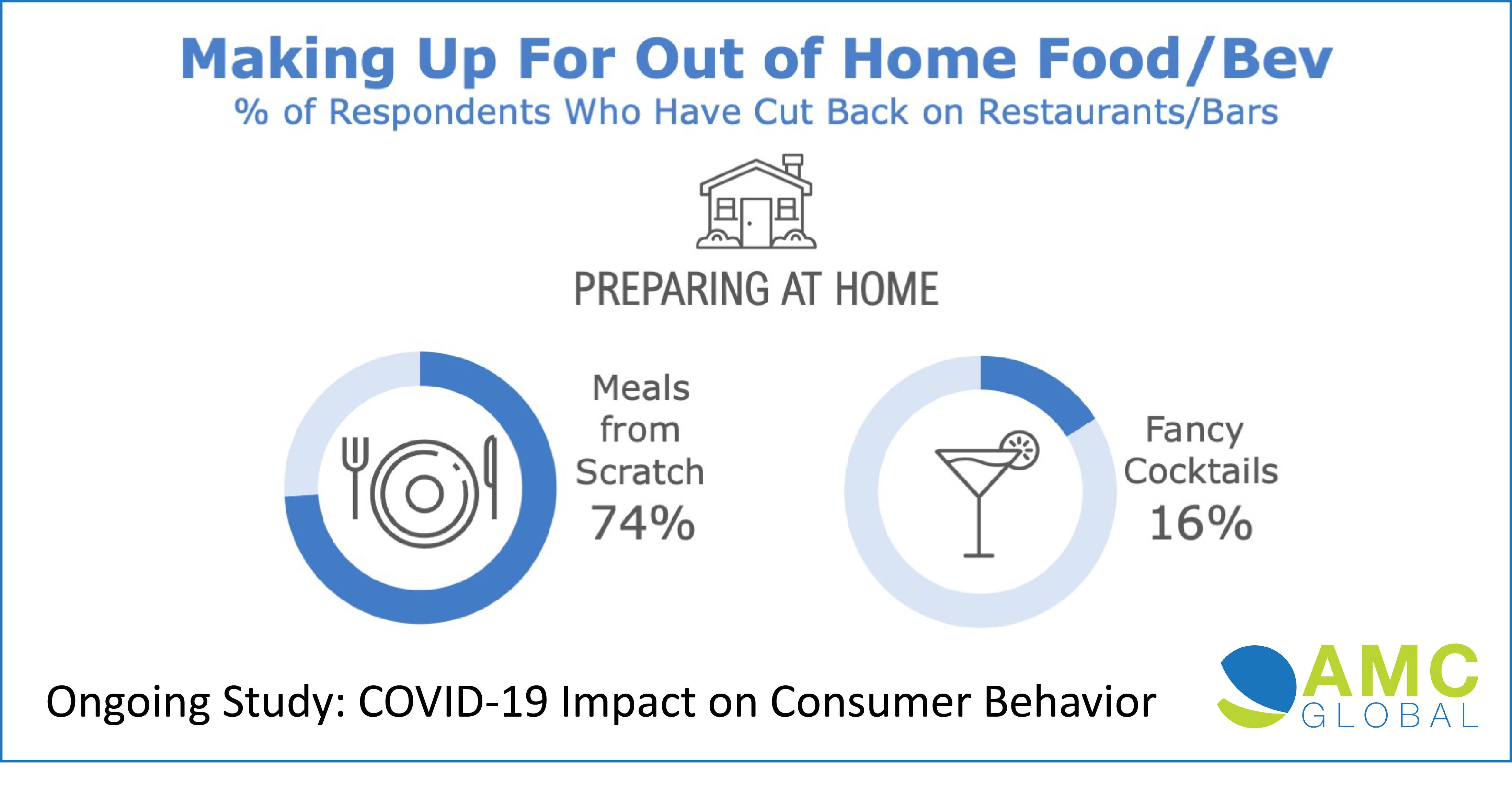 Consumer Habits During Covid-19