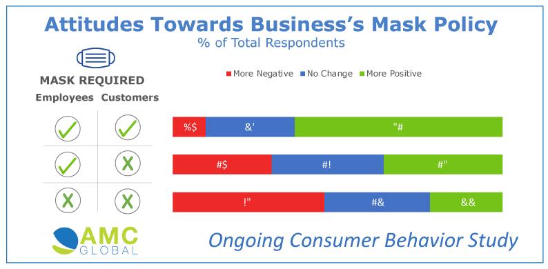 Consumer Masking Preferences
